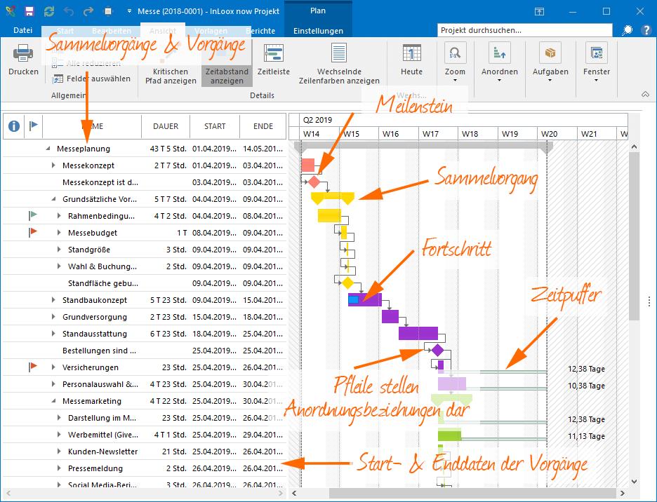 Gantt-Diagramm Erklärgrafik: Sammelvorgänge, Vorgänge, Meilensteine, Puffer, Fortschritt, End- und Start-Datum, Anordnungsbeziehungen
