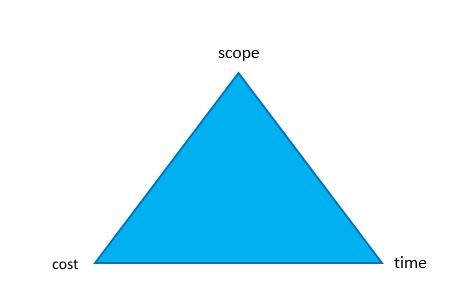 Project Triangle or Triple Constraint