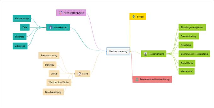 Mind mapping mit InLoox für Outlook: Entwickeln und organisieren Sie Ideen in visuellen Mind Maps