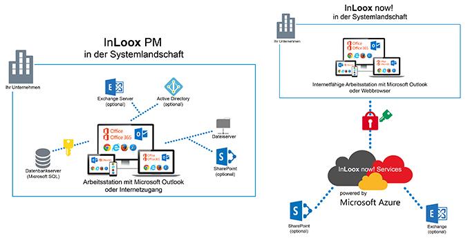 InLoox Web App: Entweder mit InLoox PM ( On-Premise) oder InLoox now! (SaaS)
