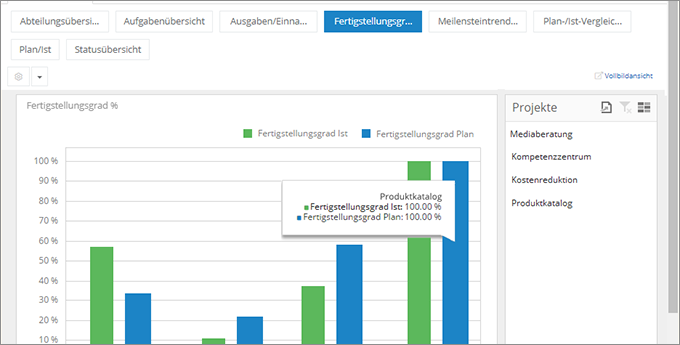 InLoox Web App: Projektübergreifende Transparenz mit Dashboards