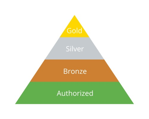 InLoox Partnerprogramm - Status Pyramide
