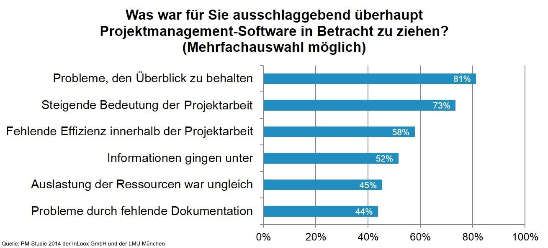 Gründe für die Anschaffung von PM-Software | Eine Studie der InLoox GmbH mit LMU München