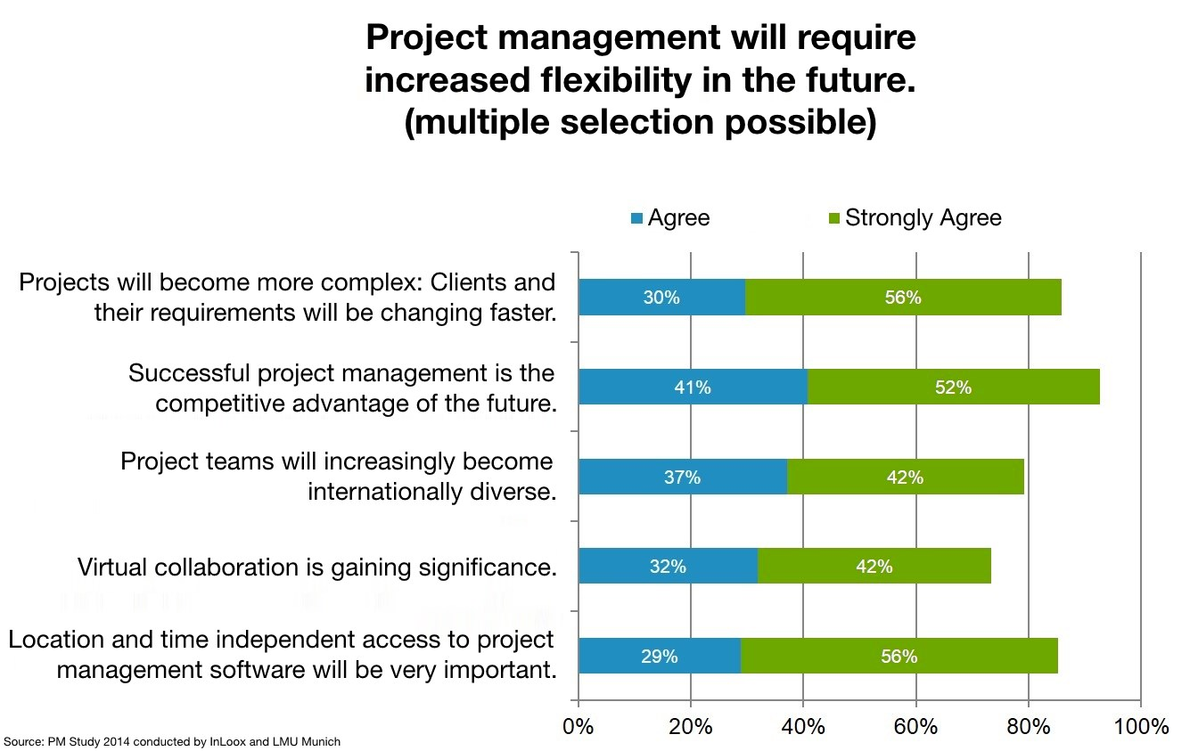 Project Management of the Future | A study conducted by InLoox and LMU Munich