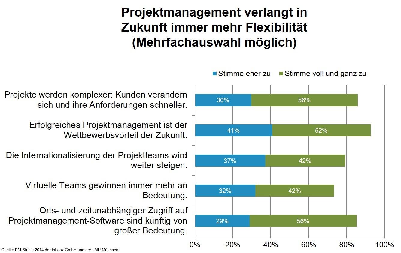 Das Projektmanagement der Zukunft | Eine Studie der InLoox GmbH und LMU München