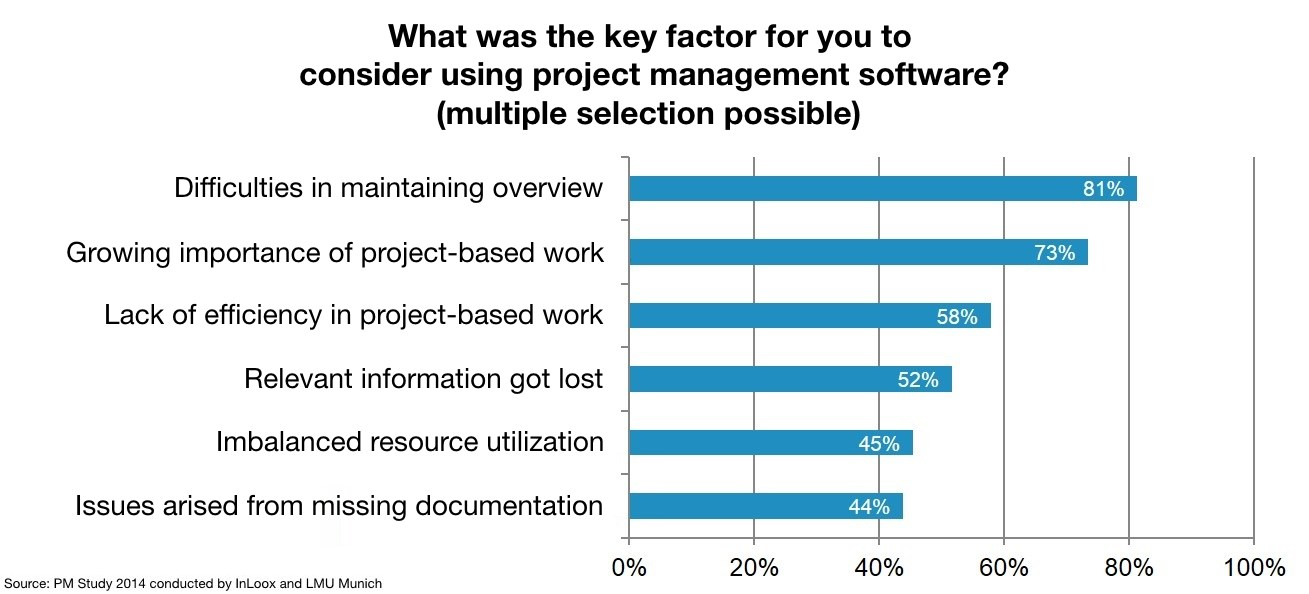 Key Factors for Considering PM Software | A study conducted by InLoox and LMU Munich