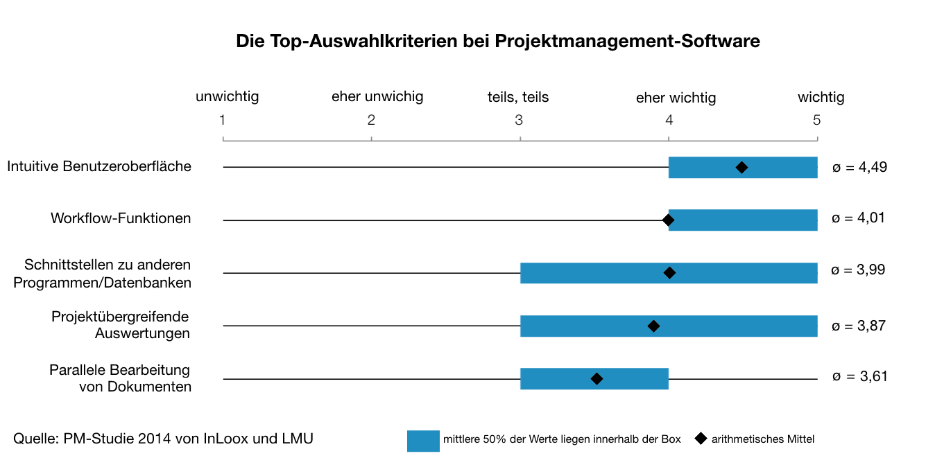 Top-Auswahlkriterien für Projektmanagement-Software
