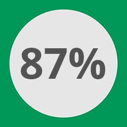 87% kommen wieder