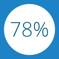78% bewerten die Vorträge und Austauschmöglichkeiten mit Sehr Gut