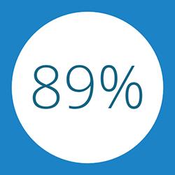 89% der Teilnehmer empfehlen den InLoox Insider Tag weiter