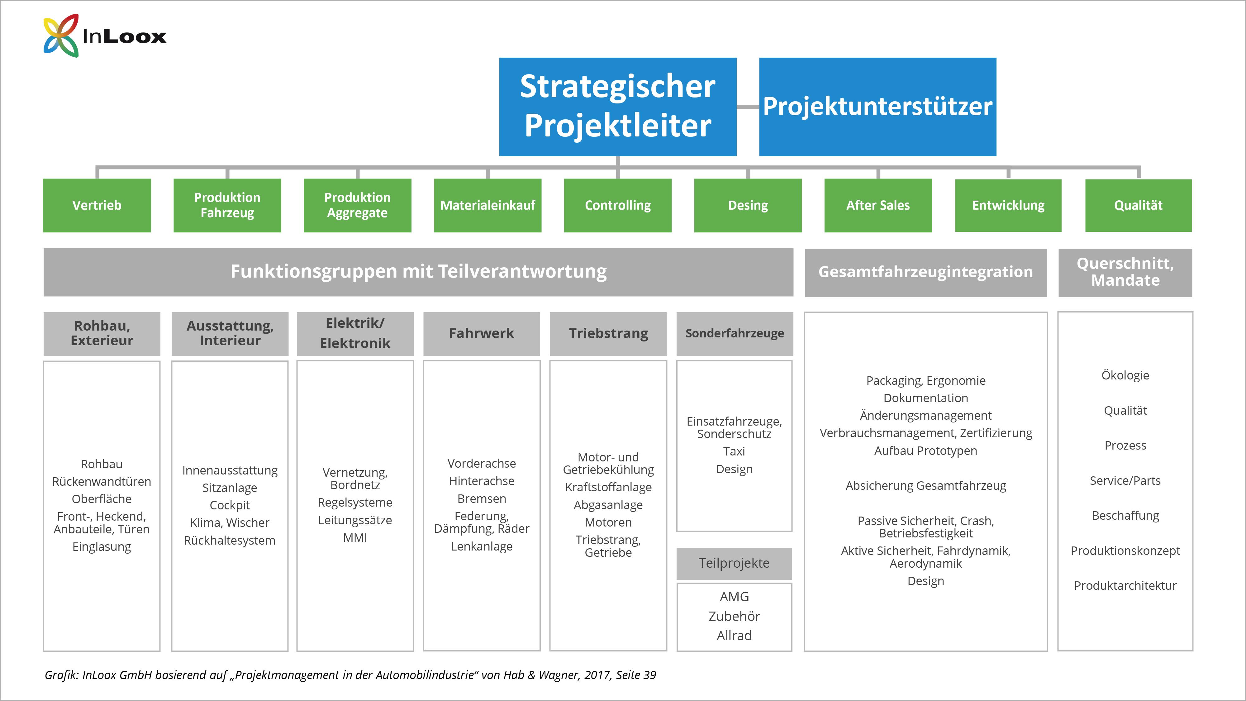 Projektmanagement in der Automobilindustrie: Das Projektorganigramm
