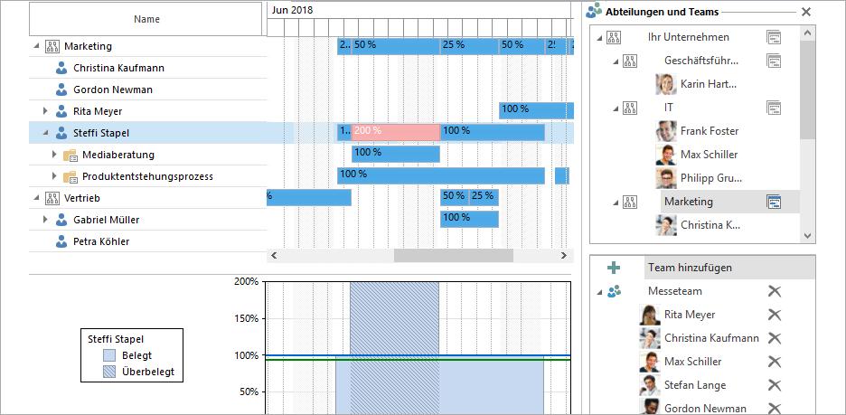 Projektmanagement in der Automobilindustrie: Auslastung und Ressourcenverteilung mit InLoox für Outlook