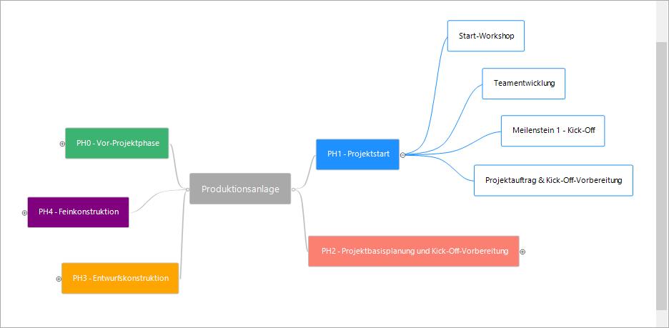 Projektmanagement in der Automobilindustrie: Mindmaps in InLoox für Outlook für die Ideengenerierung