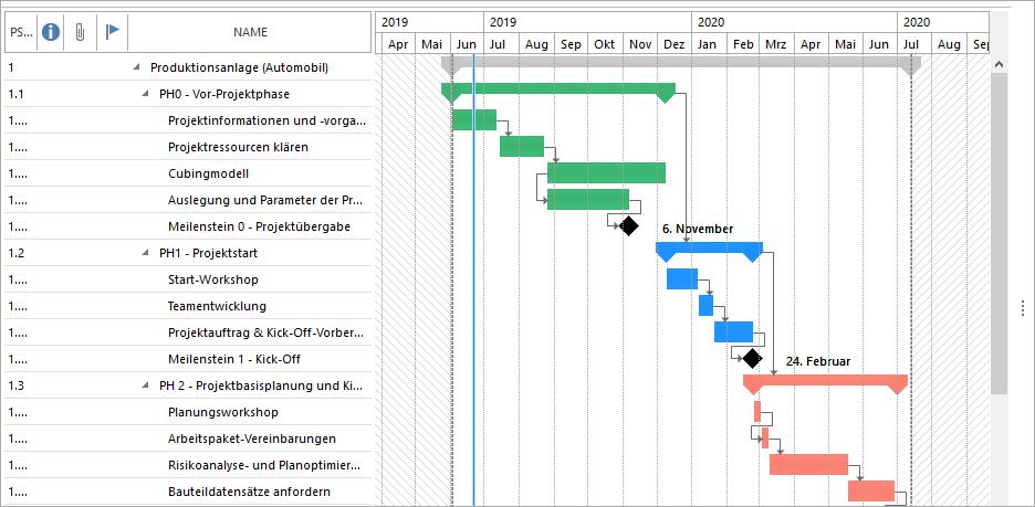Projektmanagement in der Automobilindustrie: Projektzeitplanung mit dem Gantt Chart in InLoox für Outlook