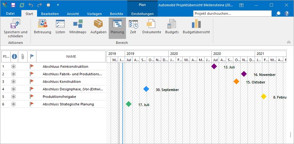 Projektmanagement in der Automobilindustrie: Multiprojektmanagement mit der Veröffentlichungsfunktion für Projektelemente in InLoox für Outlook