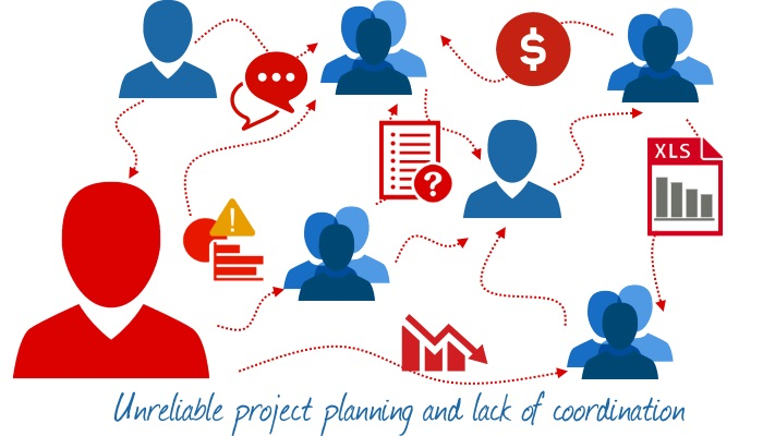 Unreliable project planning and lack of coordination