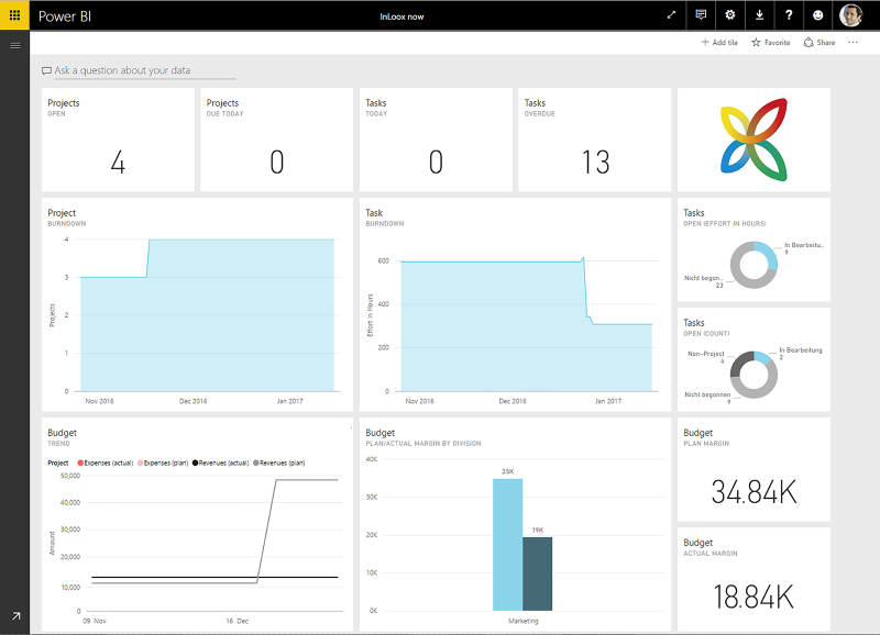InLoox now! Power BI - Dashboard