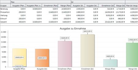 InLoox Soll-Ist-Vergleich